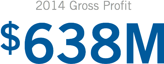 2014 Gross Profit: $638M