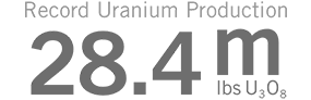 Record Uranium Production: 28.4m lbs U3O8