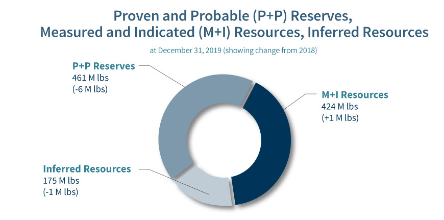 Reserves and Resources graph