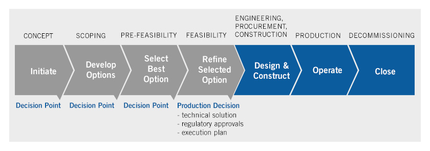 Stage Gate Process - Uranium Projects - Businesses - Cameco
