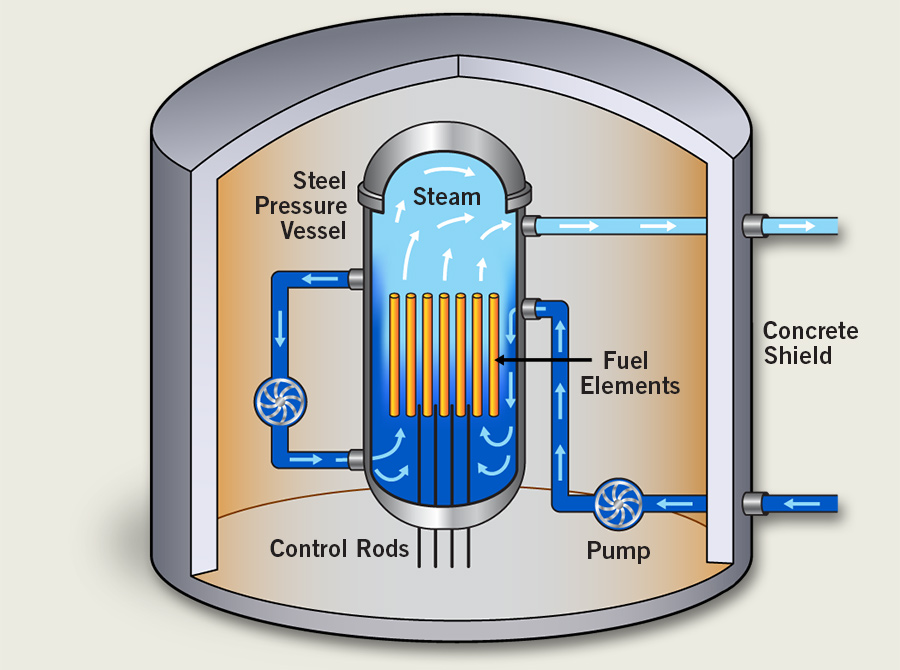 Cameco U101 - Types of Reactors