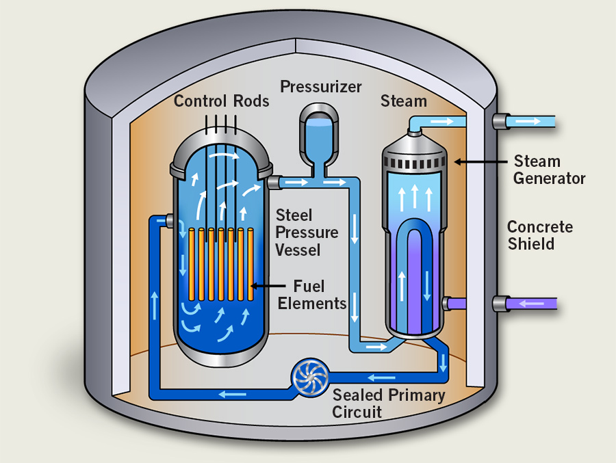 Types Of Reactors also Cooling Of Transfomer And Methods Of Cooling as well Part Egr valve cooler 2 0 diesel insignia  astra j  zafira c 12348 besides Rip S Type R Engine May Very Well Dead 100523 additionally Cooling Caps. on coolant types