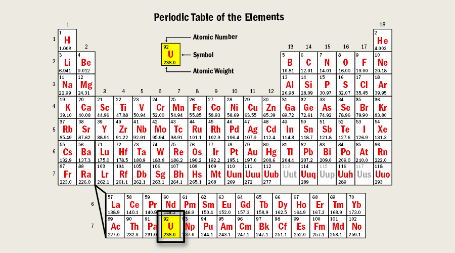 Cameco u101 properties of the first 82 elements in the periodic table 80 have isotopes that are considered stable they do not change however all the elements beyond 82 have urtaz Choice Image