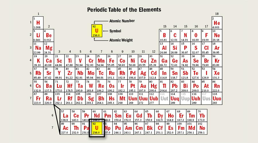 Uranium Element Of the first 82 elements inUranium Symbol Periodic Table